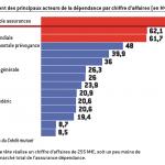 comparatif classement assurance dépendance