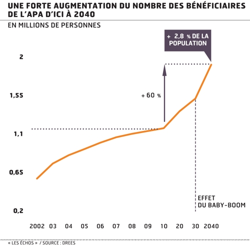 beneficiaire APA