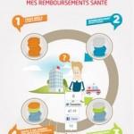 infographie vauban humanis remboursement santé